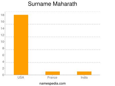 Surname Maharath