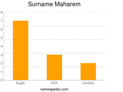 Surname Maharem