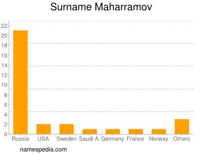 Surname Maharramov