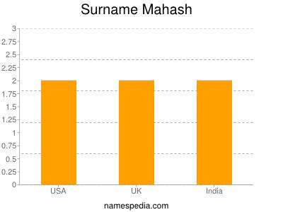 Surname Mahash
