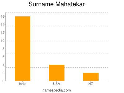 Surname Mahatekar