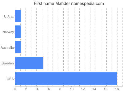 Given name Mahder