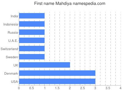 Given name Mahdiya