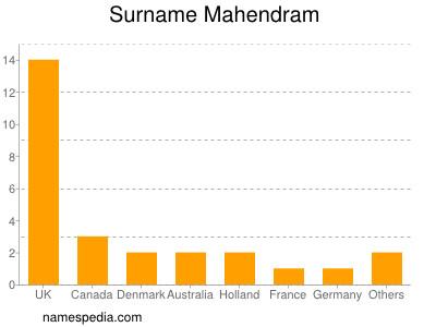 Surname Mahendram