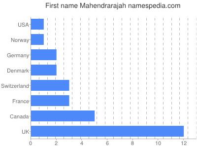 Given name Mahendrarajah