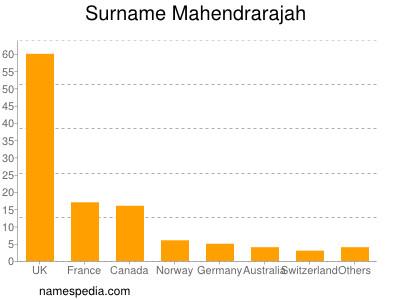 Surname Mahendrarajah