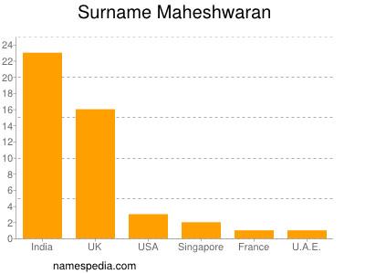 Surname Maheshwaran