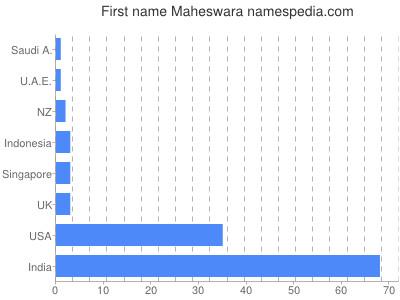 Given name Maheswara