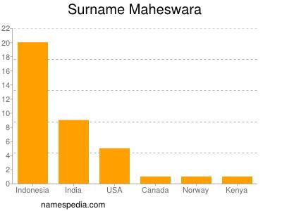 Surname Maheswara