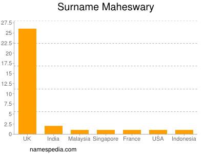Surname Maheswary