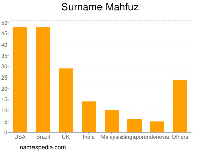 Surname Mahfuz