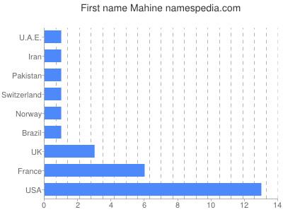 Given name Mahine
