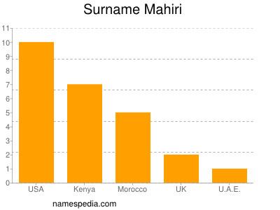 Surname Mahiri