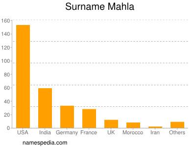 Surname Mahla