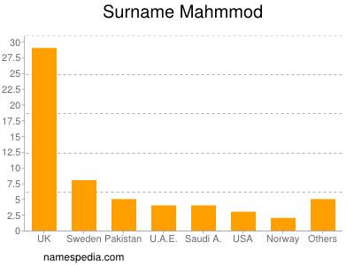 Surname Mahmmod