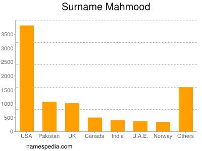 Surname Mahmood