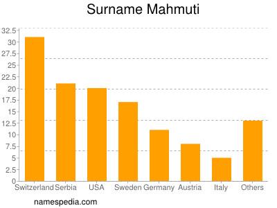 Surname Mahmuti