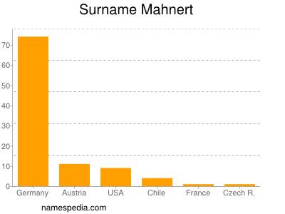 Surname Mahnert