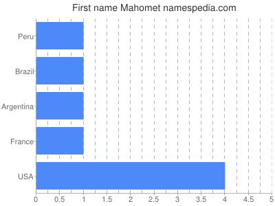 Given name Mahomet