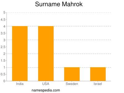 Surname Mahrok