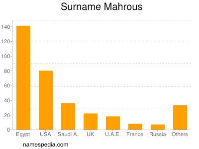 Surname Mahrous