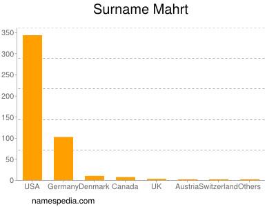 Surname Mahrt
