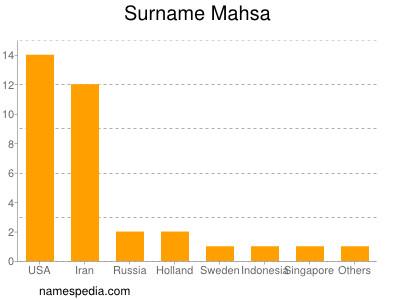 Surname Mahsa