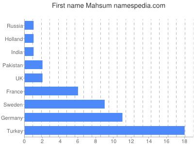 Given name Mahsum