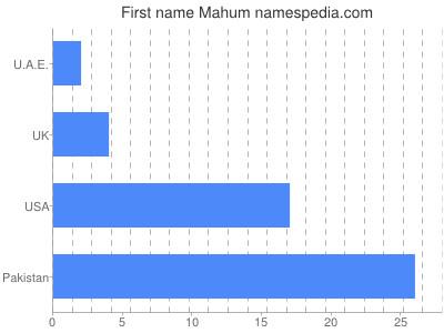 mahum name