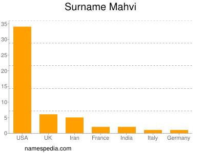 Surname Mahvi