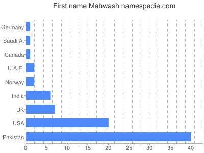 Given name Mahwash