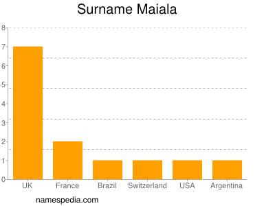 Surname Maiala