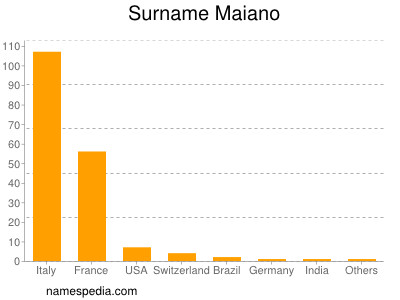 Surname Maiano