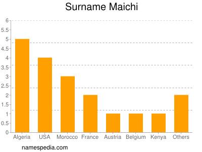 Surname Maichi