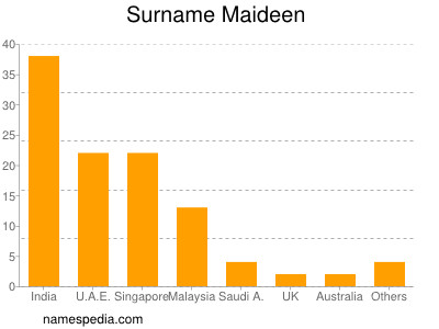 Surname Maideen