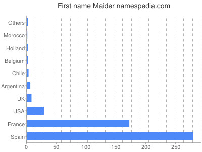Given name Maider