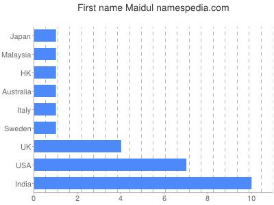 Given name Maidul