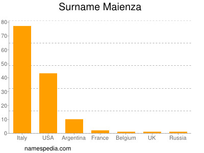 Surname Maienza