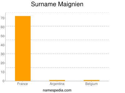 Surname Maignien