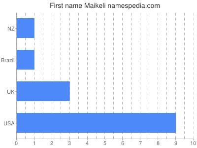 prenom Maikeli