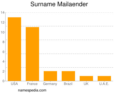 Surname Mailaender