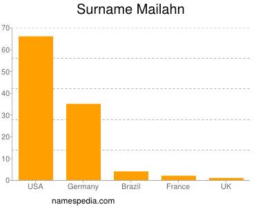 Surname Mailahn