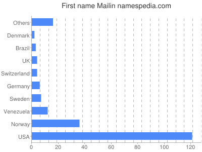 Given name Mailin