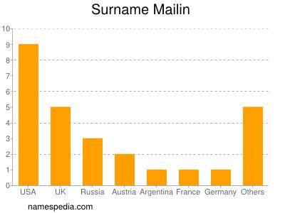 Surname Mailin