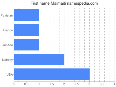 Given name Maimaiti