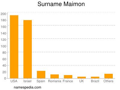 Familiennamen Maimon