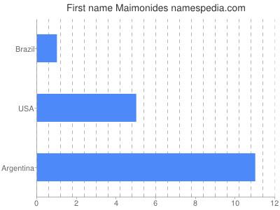 Given name Maimonides