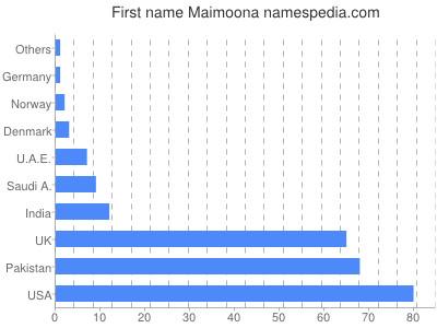of name maimoona
