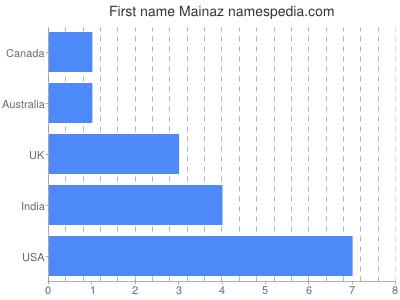 Given name Mainaz