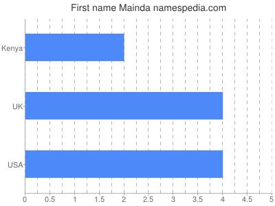 Given name Mainda